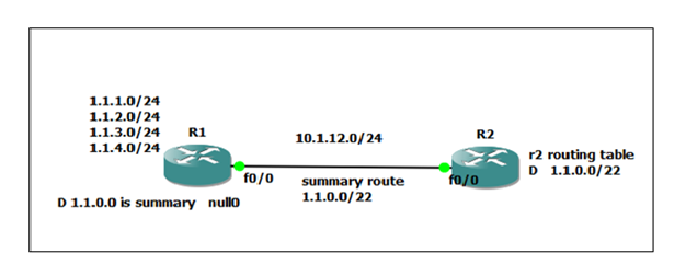 Contents contributed and discussions participated by denise anderson ospf manual summary route fandeluxe Choice Image